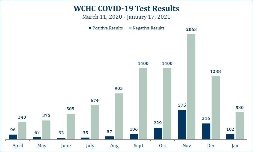 COVID Test Results at WCHC - all tests collected through WCHC clinics and hospital